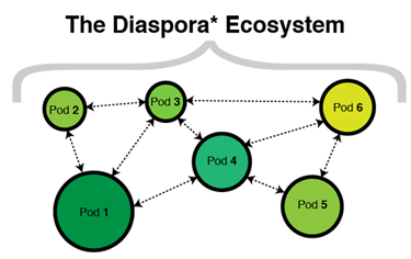 Diaspora Ekosistemi