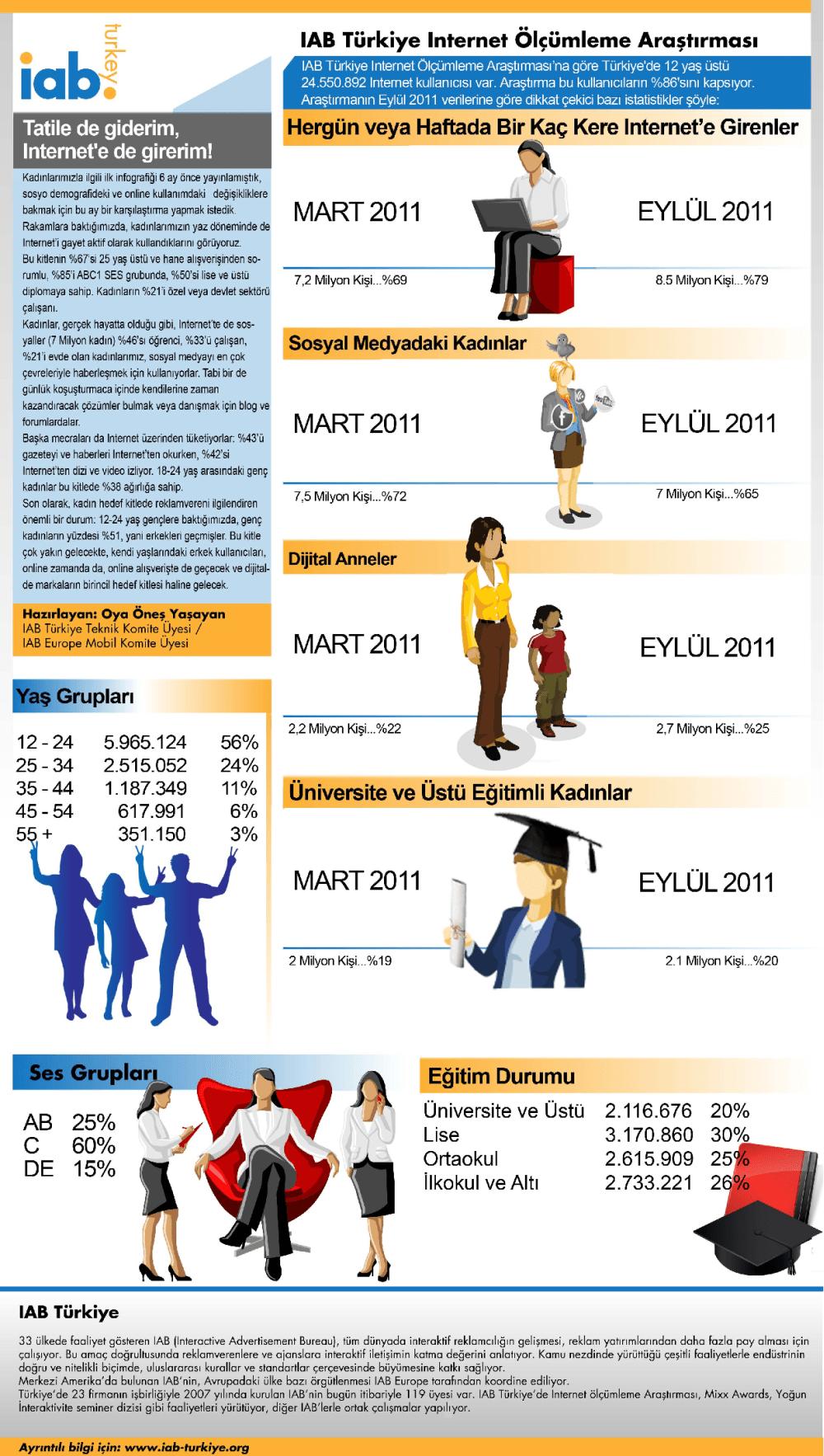 IAB Internet Arastirmasi Eylul 2011