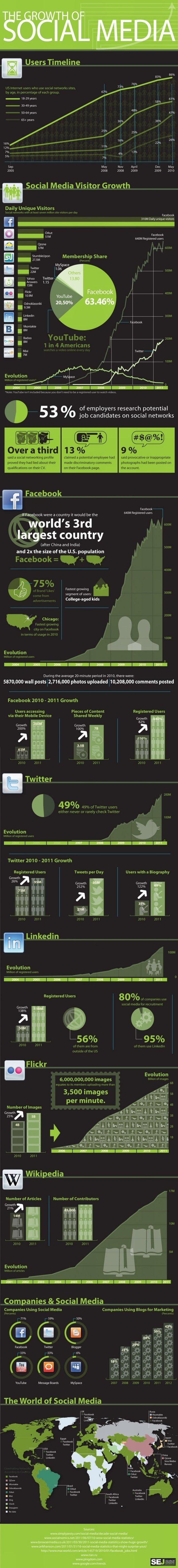 Sosyal Medyanın Yükselişi