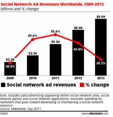 Emarketer - Sosyal Ağ Reklam