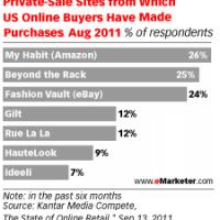 e00b0a35a4106 Markafoni'den önce kapanan özel alışveriş siteleri - Webrazzi