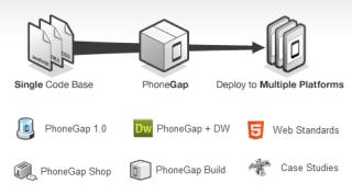 PhoneGap.com