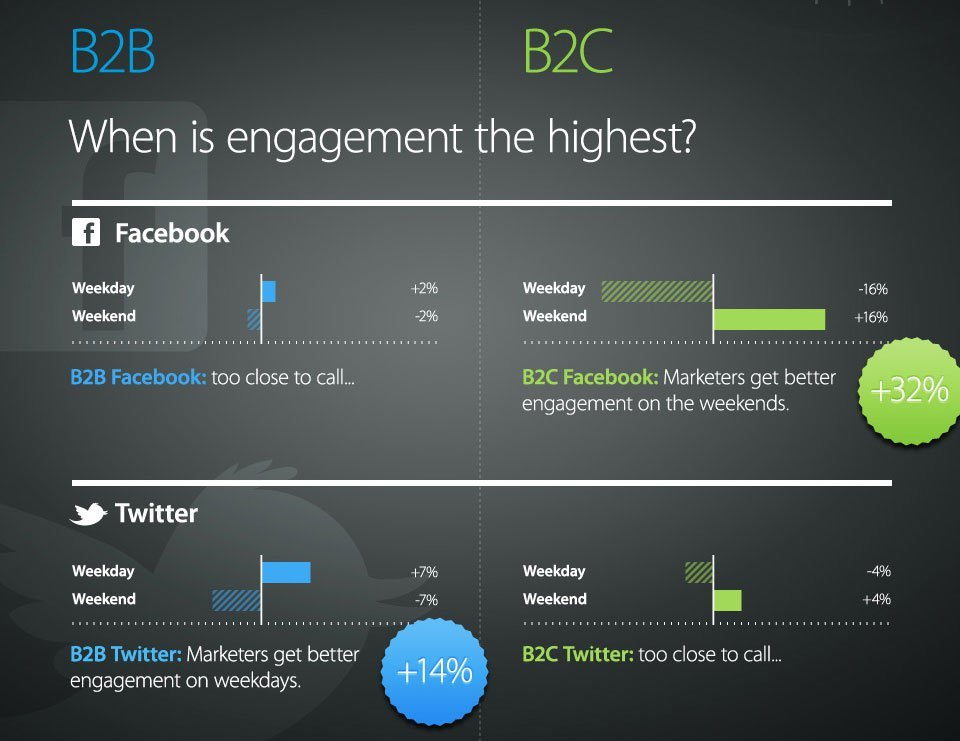 compare and contrast essay between facebook and twitter Facebook vs twitter comparison people say that facebook is for connecting with the people you went to school with and twitter is for people you wished you had gone to school with.