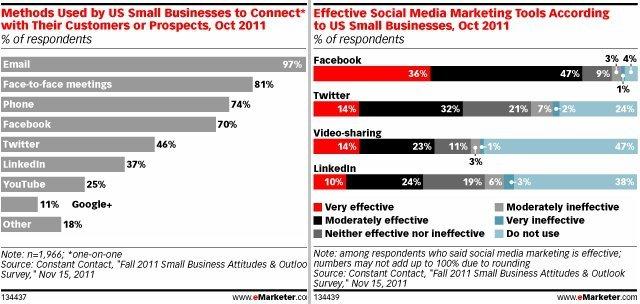 KOBİ'lerin yüzde 36'sı Facebook'u çok verimli buluyor.