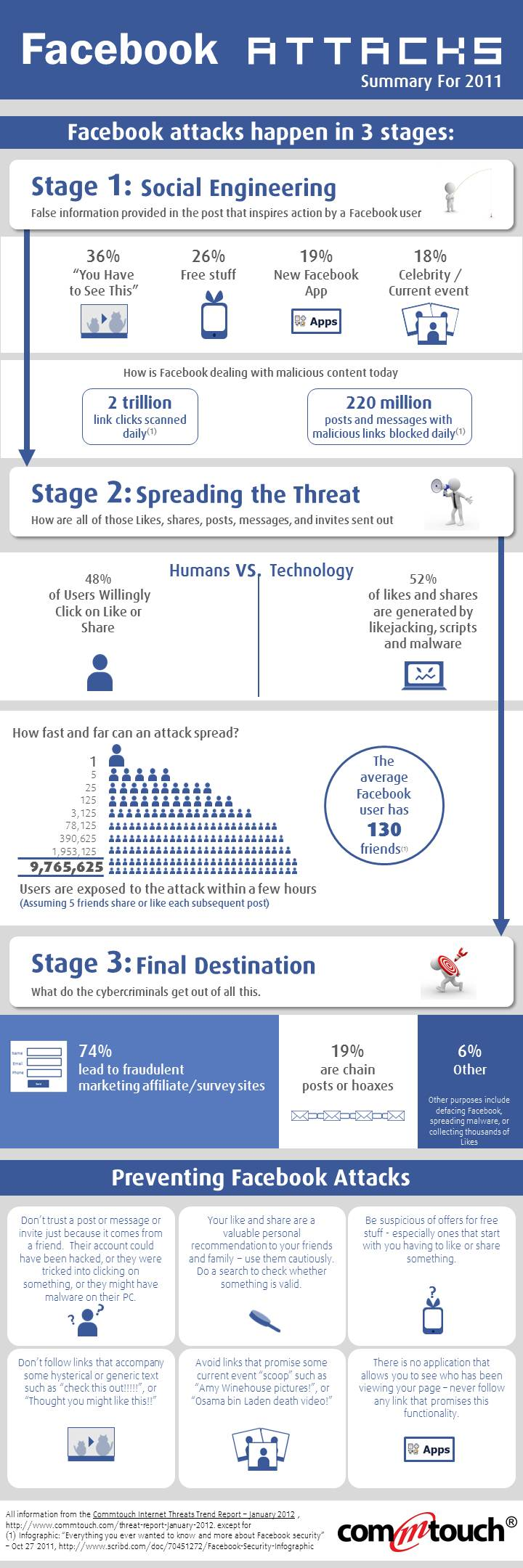 Infographic Facebook Attack Trends in 2011
