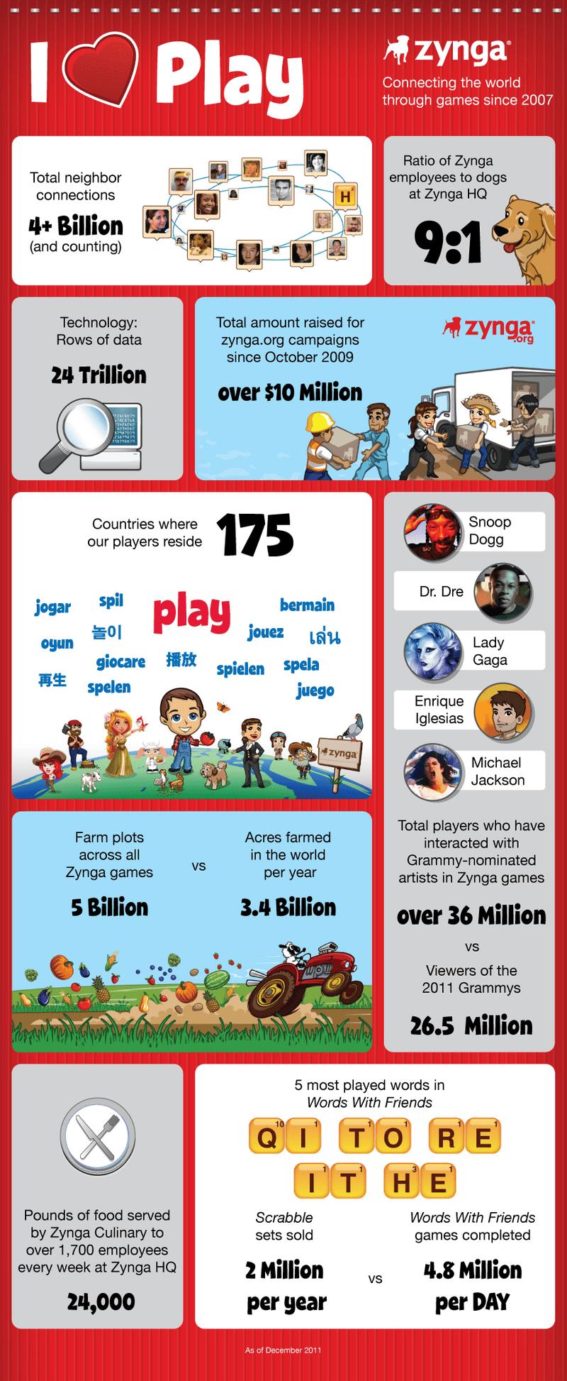 Zynga İnfografik