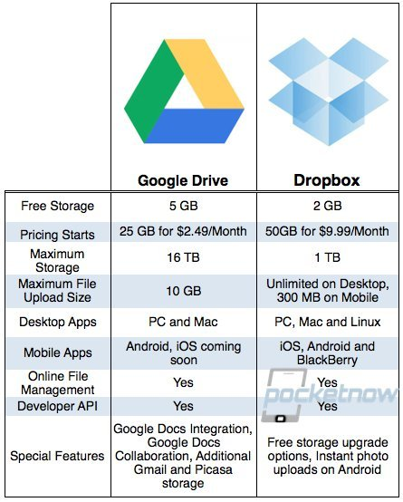 how to conncect dropbox to google drive