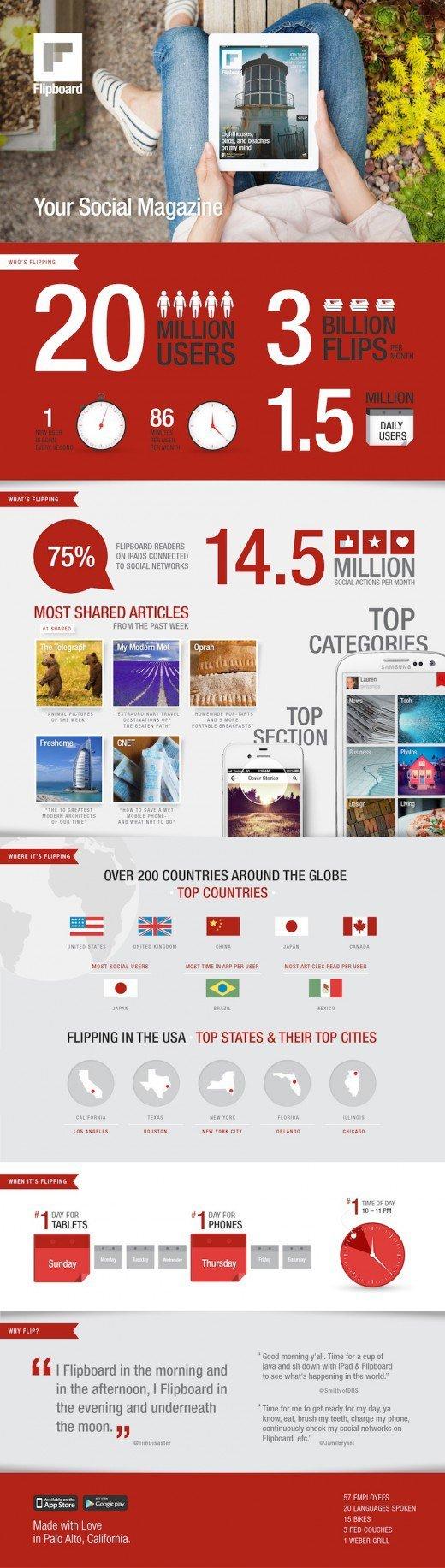 Flipboard-infographic