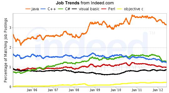 hangi programalama dilleri daha popüler-1