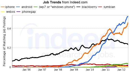 hangi programalama dilleri daha popüler-4