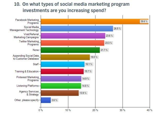 2013'ün pazarlamadaki 3 yıldızı: E-posta, sosyal ve mobil [Araştırma]