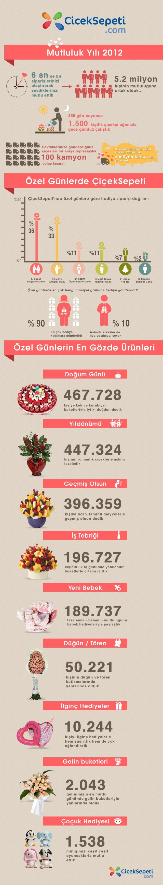 ciceksepeti infografik