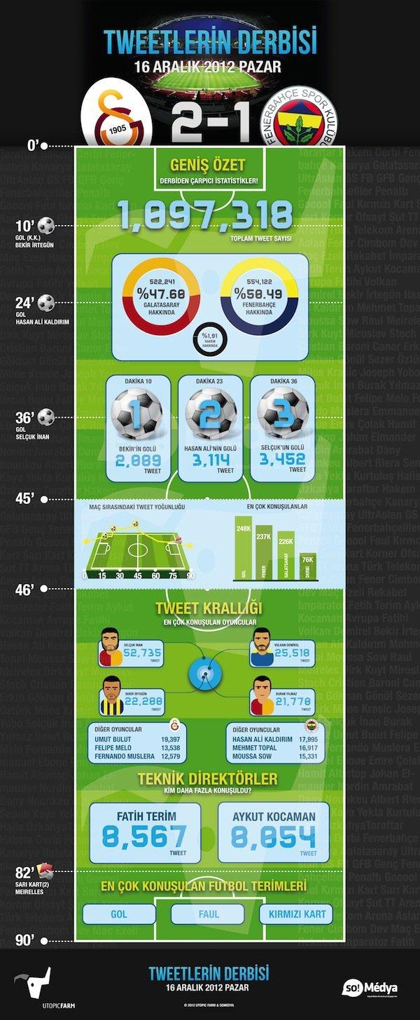galatasaray- 2-fenerbahce-1-infografik-twitter