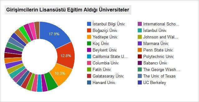 girisimci-universite lisansustu