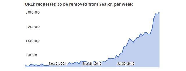 google-telif-haklari-grafik