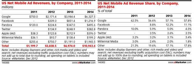Mobil reklam