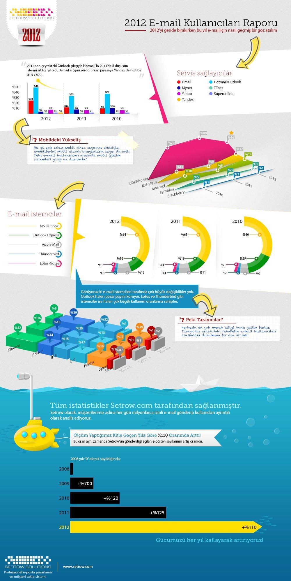 setrow eposta infografik