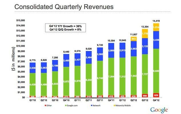 Google'ın 2010 yılından beri tüm gelirleri