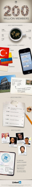 linkedin-2013-siralama-infografik