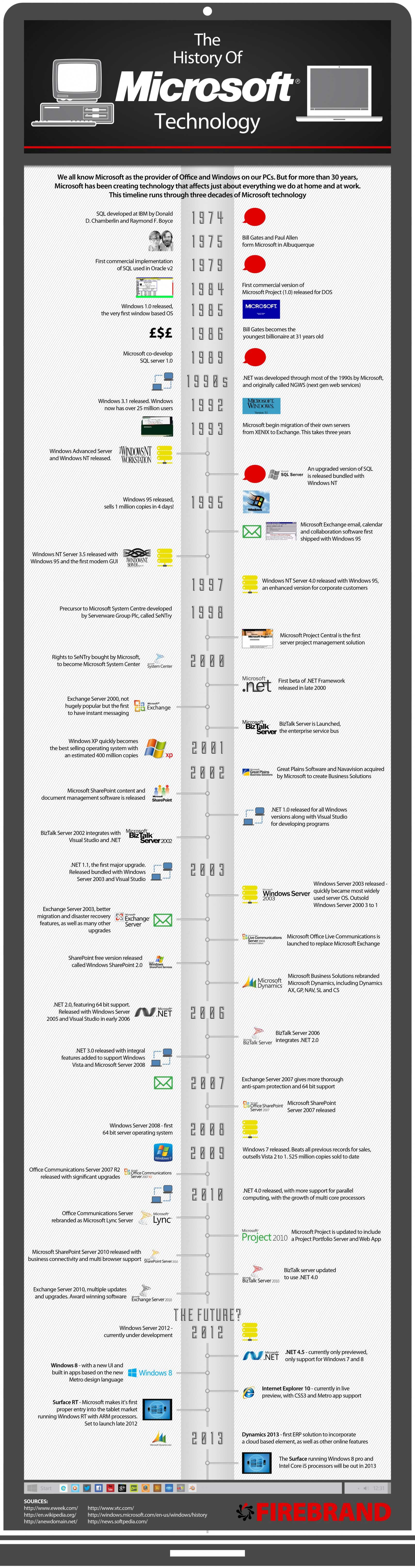 microsoft-teknolojileri-tarihi