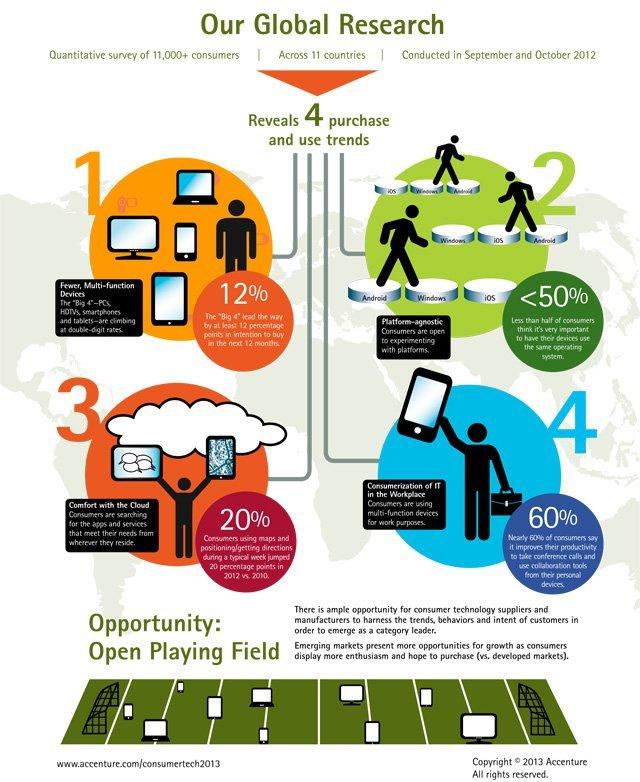 Mobil cihaz sahipleri işletim sistemlerine ne kadar bağlı?