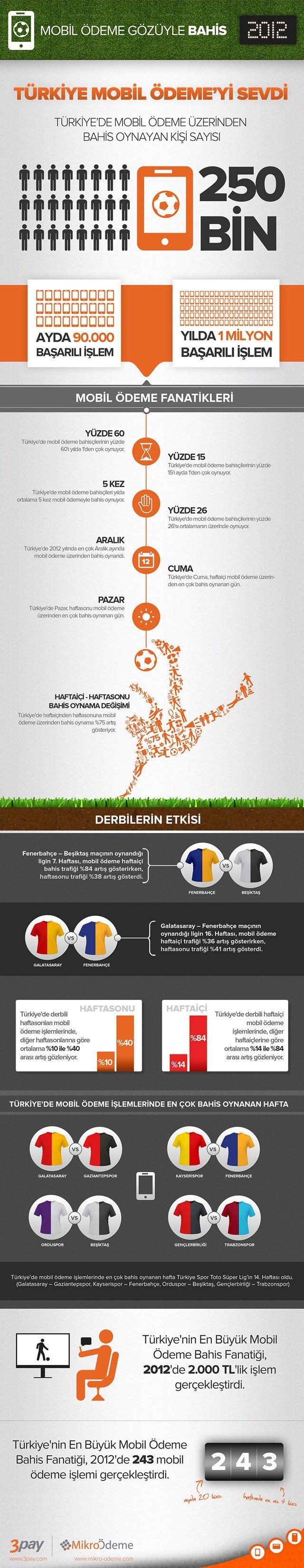3pay-Infografik-27022013-640-webrazzi
