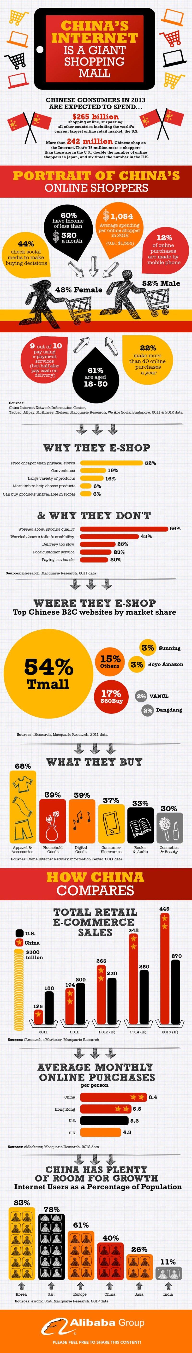Cin-eticaret-infografik