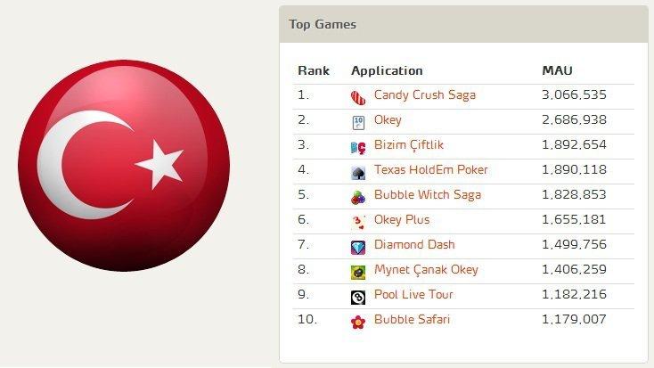 Top Games in Turkey - Feb