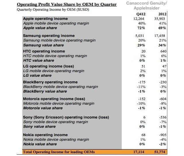 Cep telefonundan Apple ve Samsung'un kar oranı yüzde 101