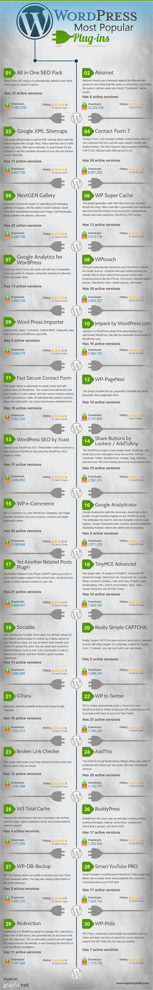 En popüler 30 WordPress eklentisi [İnfografik]