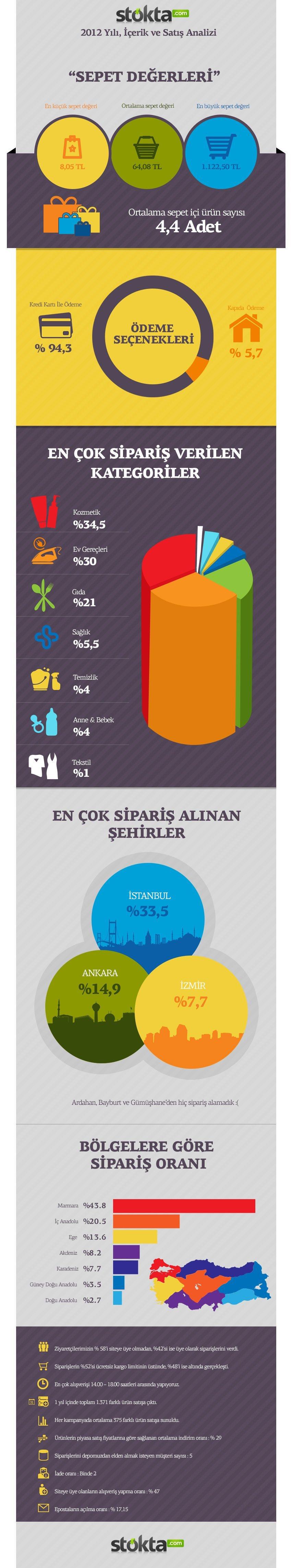 stokta-2012-infografik-logo