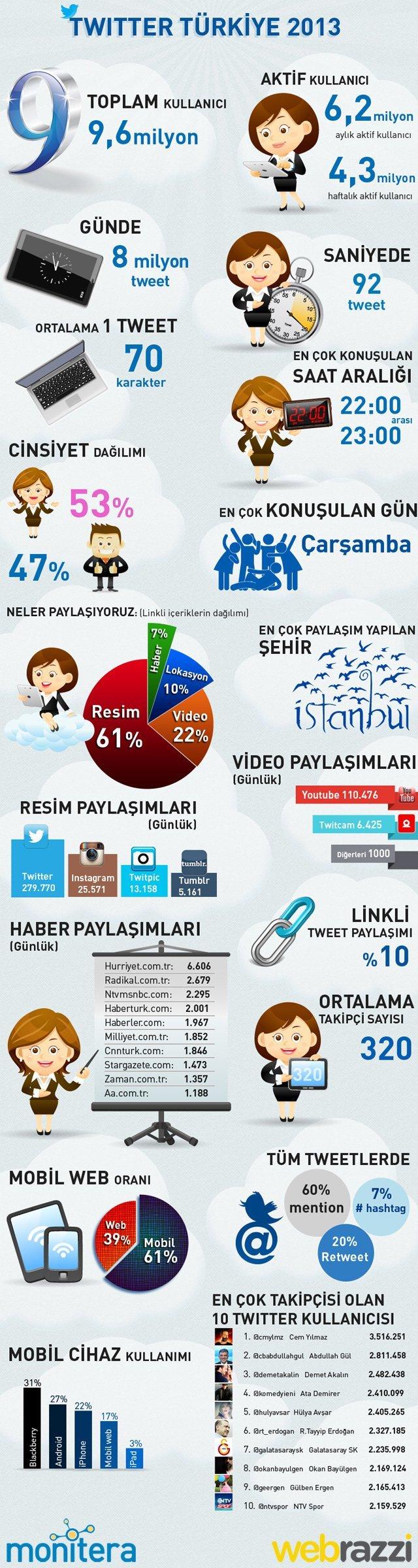 twitter-turkiye-2013-infografigi-640