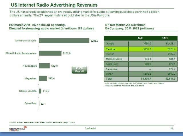 spectrum sesli dijital reklam
