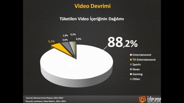 video izleme tuketim raporu dijital13