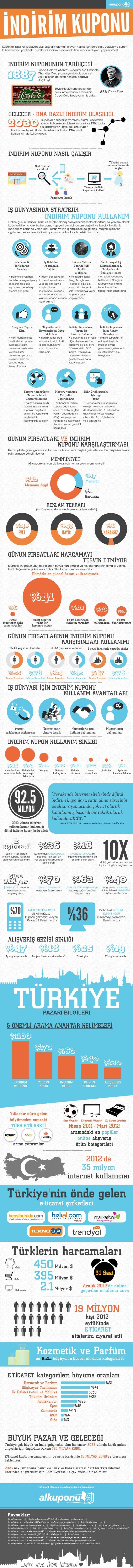 indirim_kuponu_turkiye_pazari_2013
