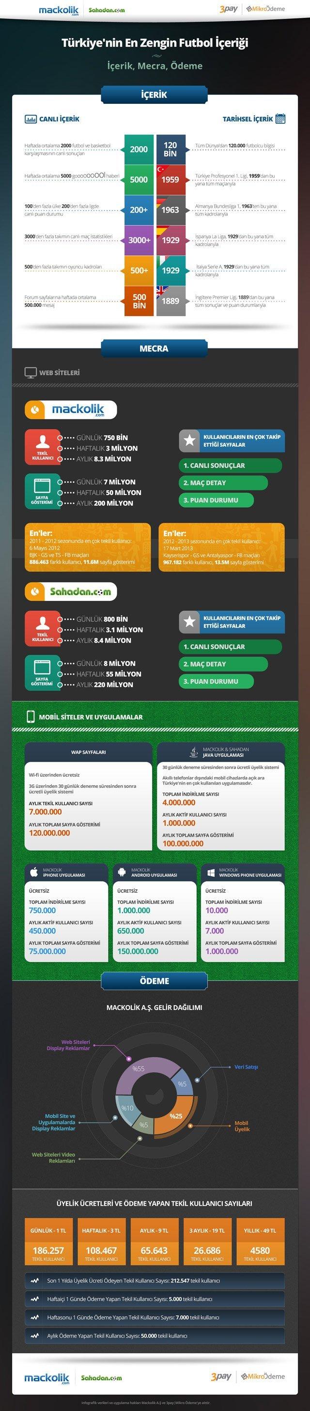 Mackolik ve 3pay|Mikro Ödeme'den içerik ve mobil ödemeye derinlemesine bir bakış [İnfografik]