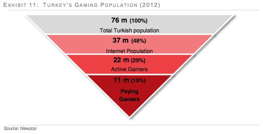 turkish-gaming-population