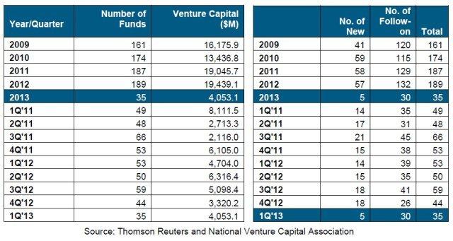 venture funds