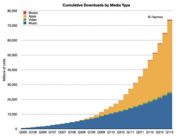 cumulative-downloads