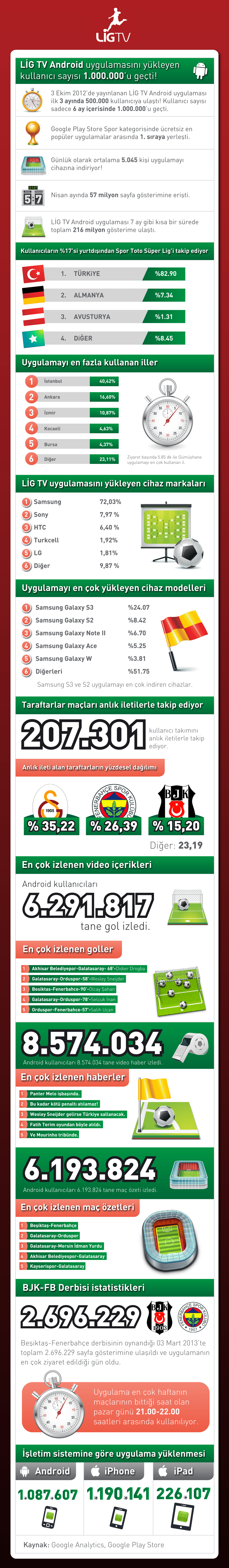 lig-tv-android-uygulama-infografik