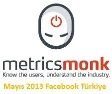 metricsmonk-facebook-turkiye-oyun-uygulama-istatistikleri-mayis-2013