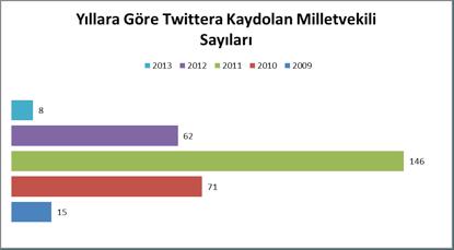 Twitter kayıt