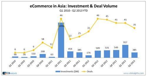 asian-ecommerce-venture-capital-trend