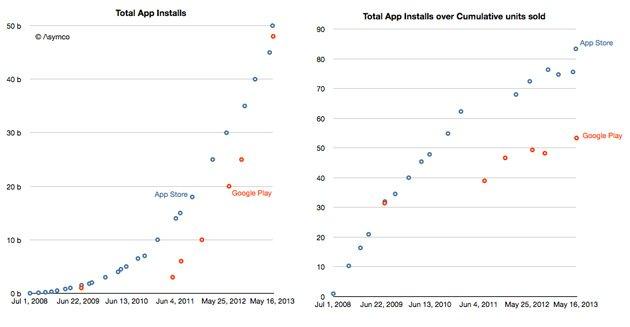 Asymco'nun verilerine göre solda toplam indirme rakamları, sağda cihaz başına indirme oranları