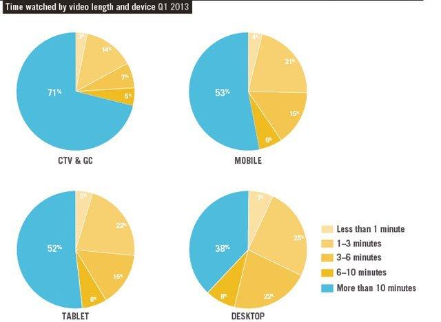 Tüm video tüketiminin yüzde 10'u mobilden gerçekleşiyor