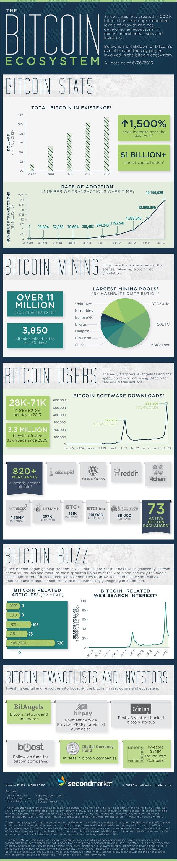 bitcoin-ekosistemi-640
