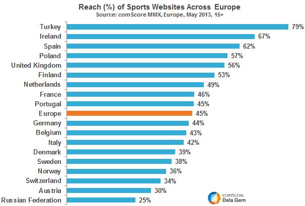 turkiye spor siteleri avrupa istatistik