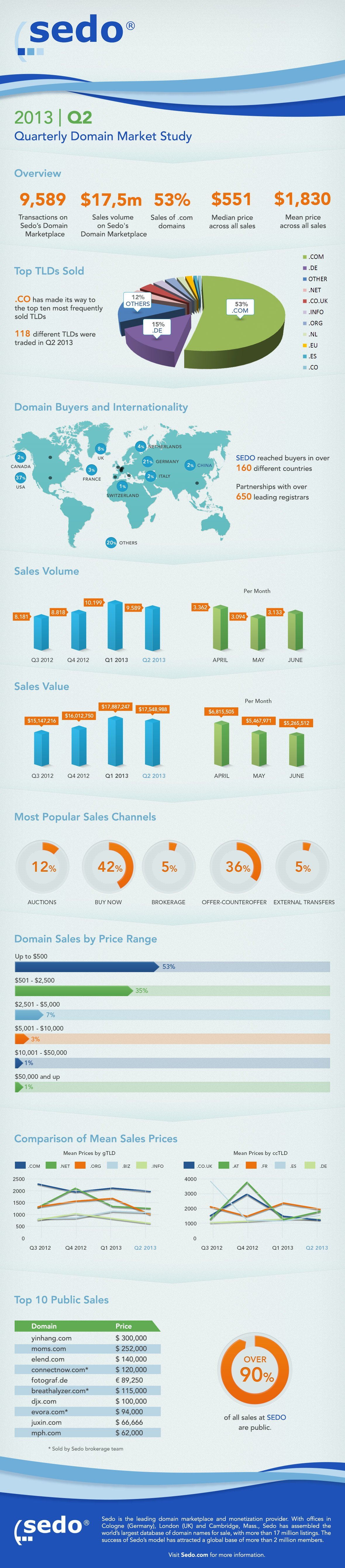 sedo domain alan adi infografik