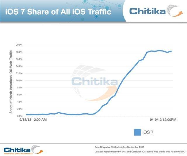 iOS7 ilk günden iOS6'nın rekorunu kırdı