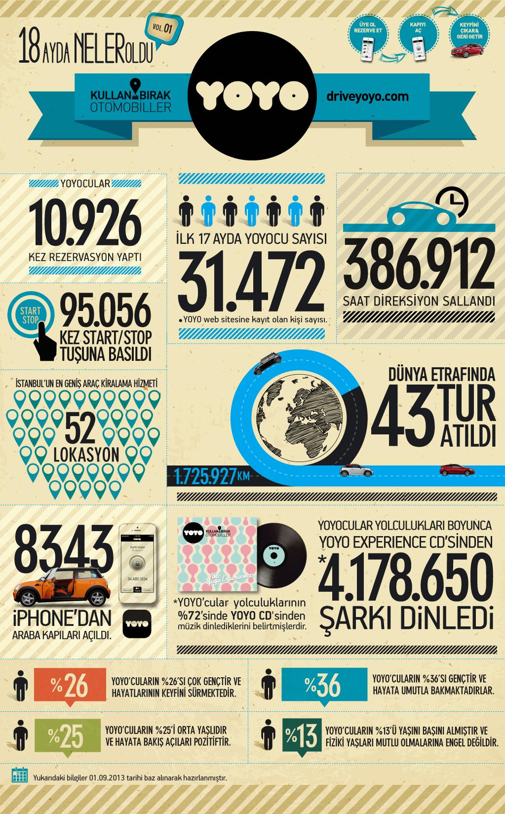 infografik_drive_yoyo